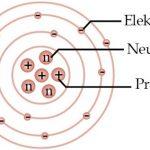 Struktur Penyusun Atom